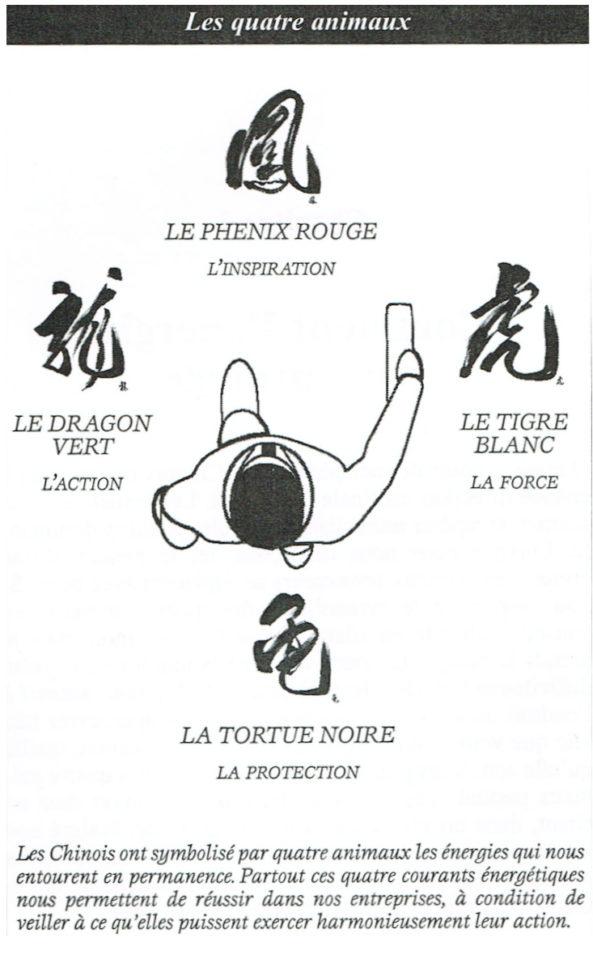 Schéma Feng Shui des quatre animaux totems qui nous entourent