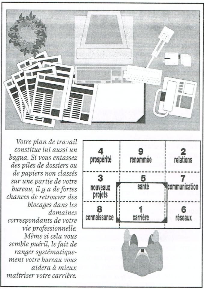 Plan Feng Shui de l'aménagement d'un espace de travail optimisé