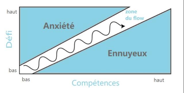 Schéma du flow par M.Csikszentmihalyi